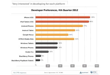 developer preferences 4th quarter 2012