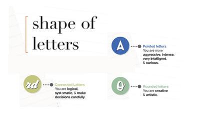 Bentuk huruf dalam grafologi tentu juga menentukan karakter seseorang