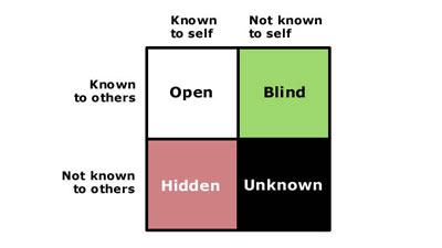 Jendela johari dalam pengembangan kesadaran diri