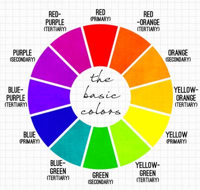 Roda warna dasar yang menjelaskan hubungan warna primer, sekunder, dan tersier