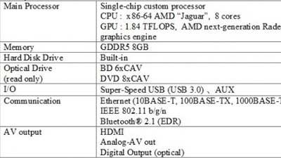 Spesifikasi PS4