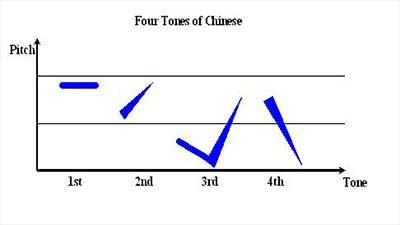 Chinese intonatian sound