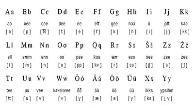Estonia Language Alphabet
